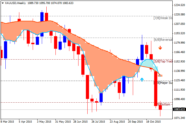 Weekly Outlook: 2015, November 15 - November 22-xauusd-w1-alpari-limited.png