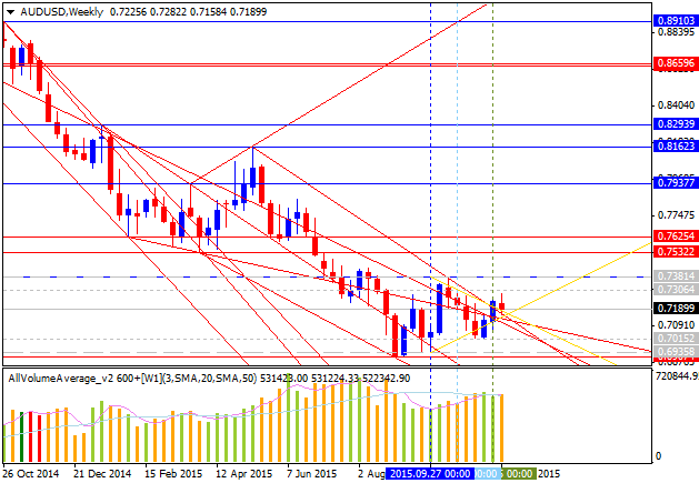 Weekly Outlook: 2015, November 29 - December 06-audusd-w1-alpari-limited.png