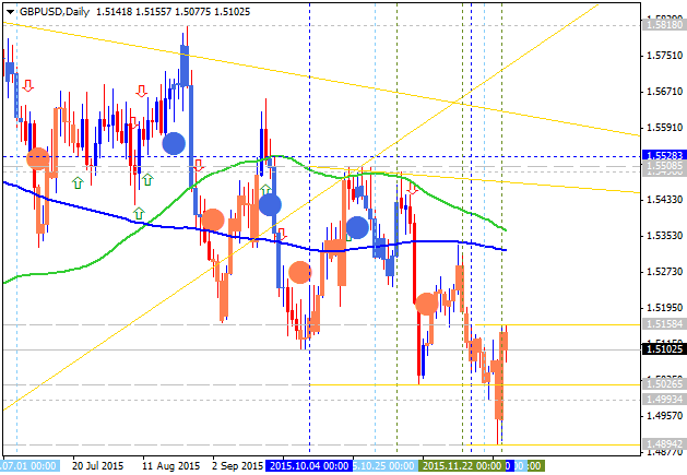 Weekly Outlook: 2015, December 06 - 13-gbpusd-d1-alpari-limited.png