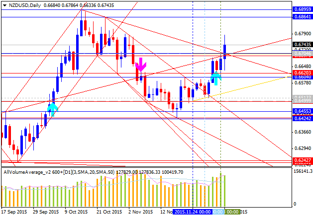Weekly Outlook: 2015, December 06 - 13-nzdusd-d1-alpari-limited.png