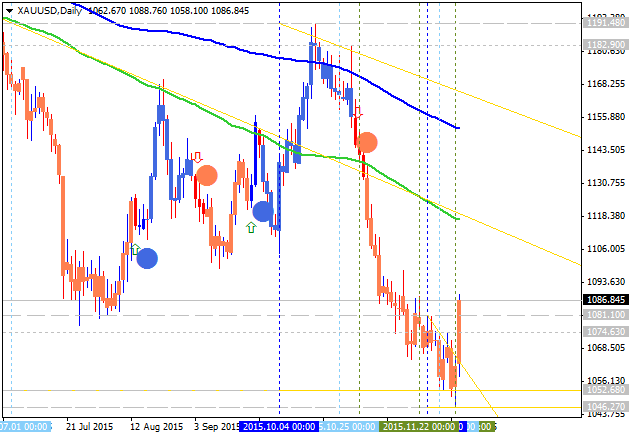 Weekly Outlook: 2015, December 06 - 13-xauusd-d1-alpari-limited.png