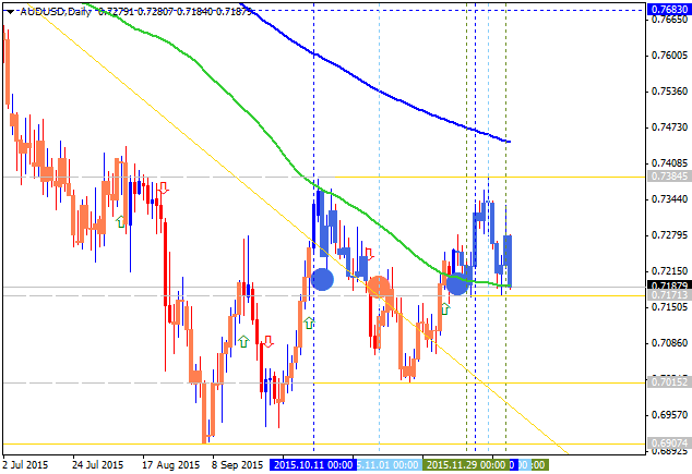 Weekly Outlook: 2015, December 13 - 20-audusd-d1-alpari-limited-3.png