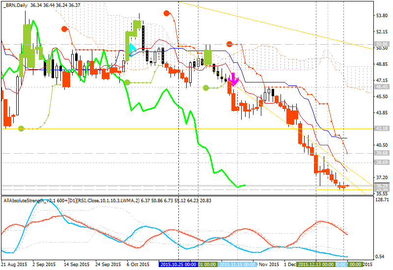 Crude Oil Technical Analysis-brn-d1-alpari-limited-3.png