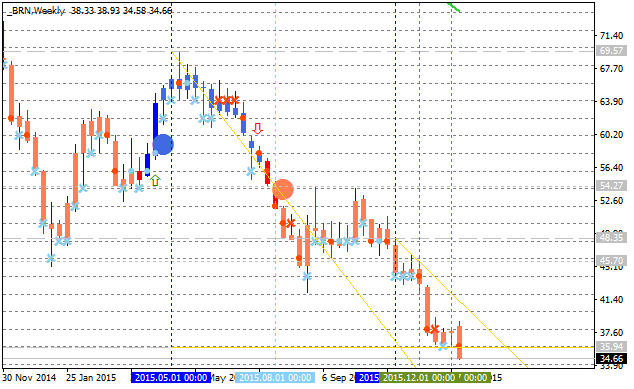 Crude Oil Technical Analysis-brn-w1-alpari-limited.png