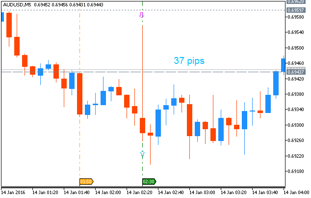 AUD Technical Analysis-audusd-m5-metaquotes-software-corp-37-pips-range-price-movement.png