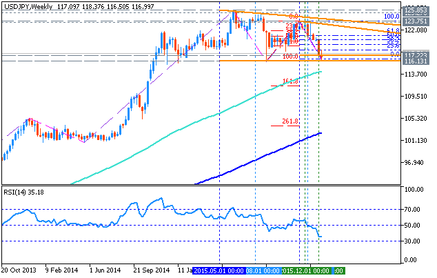 USDJPY and EURUSD Technical Analysis-usdjpy-w1-metaquotes-software-corp.png