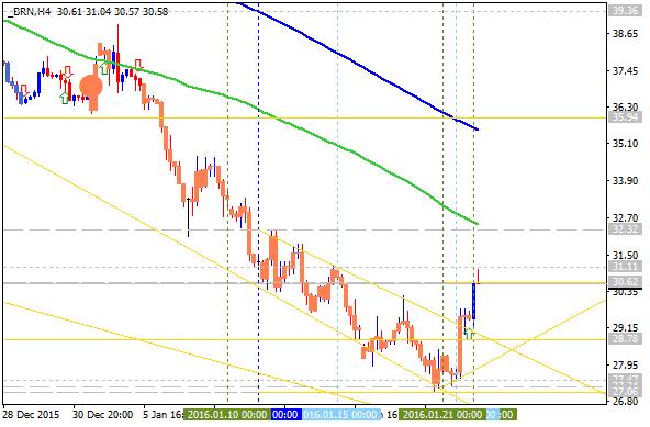 Crude Oil Technical Analysis-brn-h4-alpari-limited.png