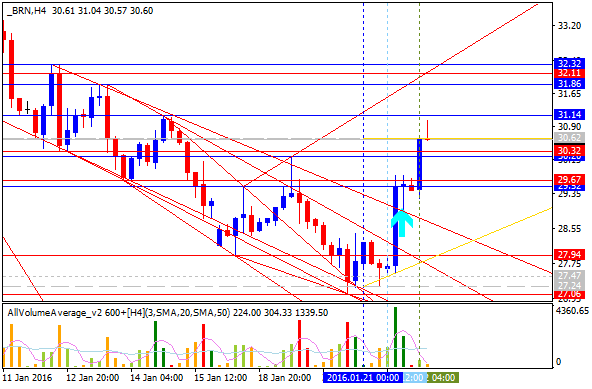 Crude Oil Technical Analysis-brn-h4-alpari-limited-2.png