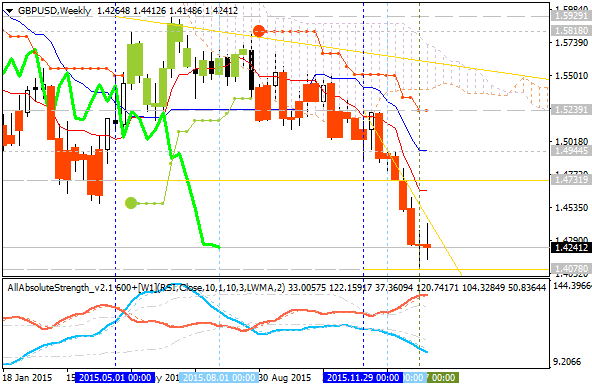 Weekly Outlook: 2016, January 31 - February 07-gbpusd-w1-alpari-limited.png