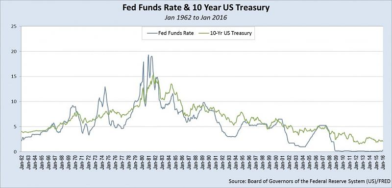 Weekly Outlook: 2016, January 31 - February 07-fed-funds-rate-10-yr-treasury-jan-1962-jan-2016-1200x578.jpg