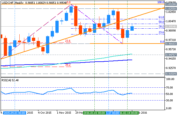 CHF Technical Analysis-usdchf-w1-metaquotes-software-corp.png