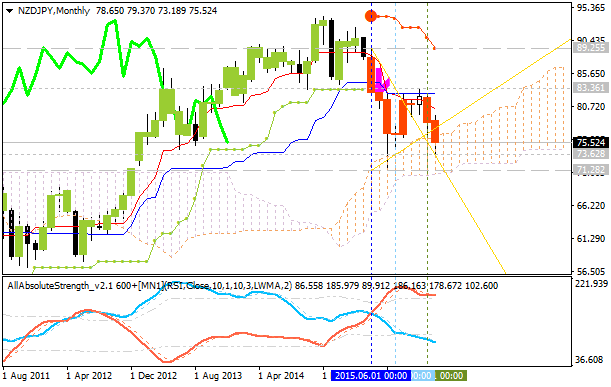 Weekly Outlook: 2016, February 28 - March 06-nzdjpy-mn1-alpari-limited-2.png