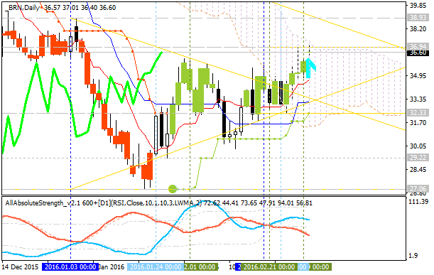 Crude Oil Technical Analysis-brn-d1-alpari-limited.png