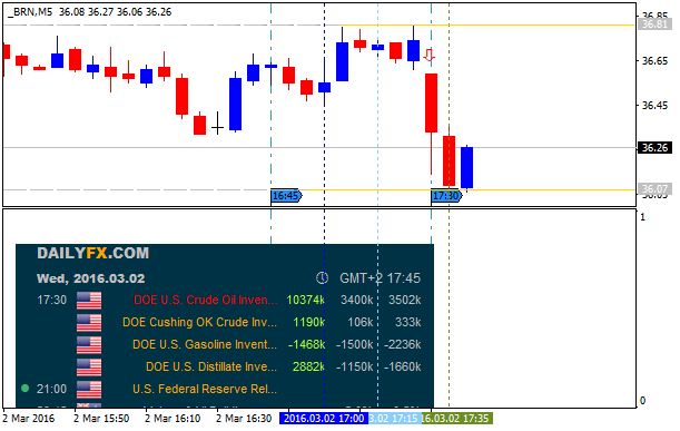 Crude Oil Technical Analysis-brn-m5-alpari-limited.png
