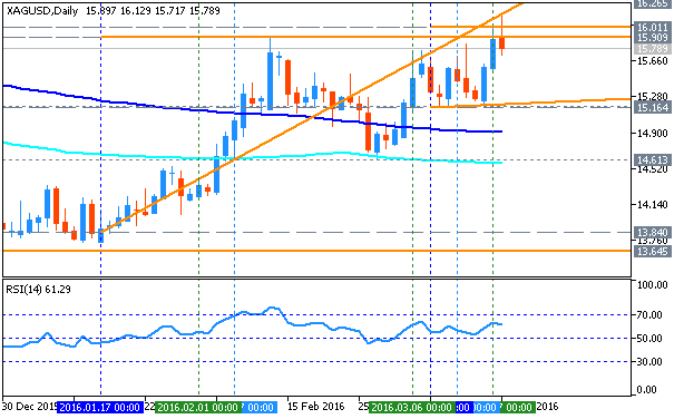 Weekly Outlook: 2016, March 13 - 20-xagusd-d1-metaquotes-software-corp.png