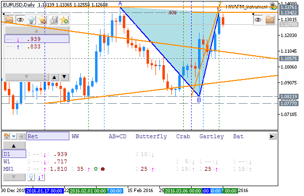 Weekly Outlook: 2016, March 20 - 27-eurusd-d1-metaquotes-software-corp.png