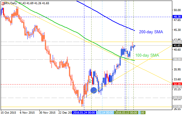 Crude Oil Technical Analysis-brn-d1-alpari-limited.png