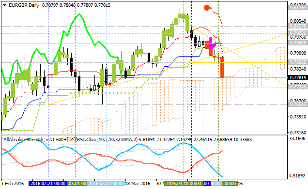 Weekly Outlook: 2016, April 24 - May 01-eurgbp-d1-alpari-limited.png