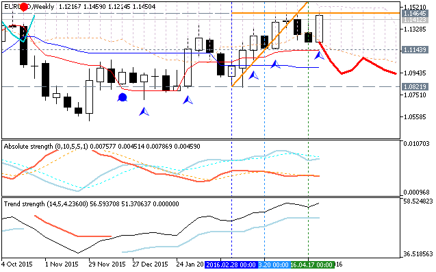 Weekly Outlook: 2016, May 01 - May 08-eurusd-w1-metaquotes-software-corp.png