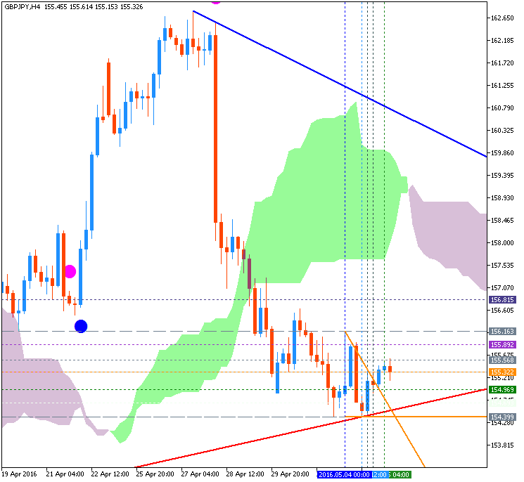 GBPJPY Technical Analysis-gbpjpy-h4-metaquotes-software-corp.png