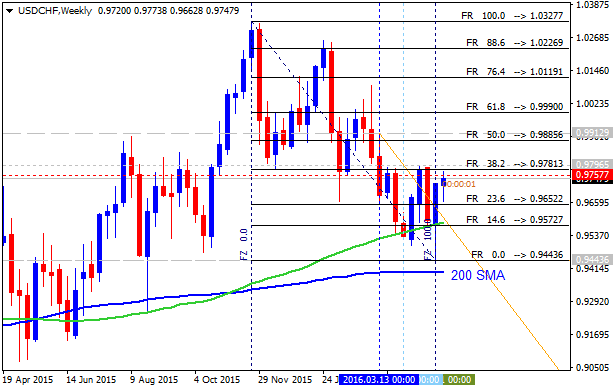 CHF Technical Analysis-usdchfweekly.png