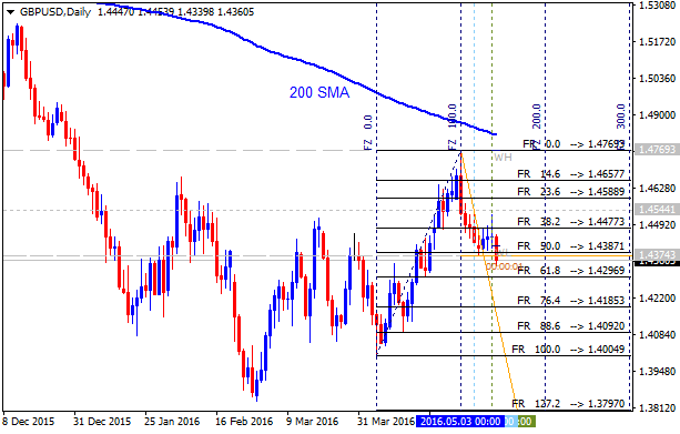 Weekly Outlook: 2016, May 15 - May 22-gbpusd-d1-alpari-limited.png