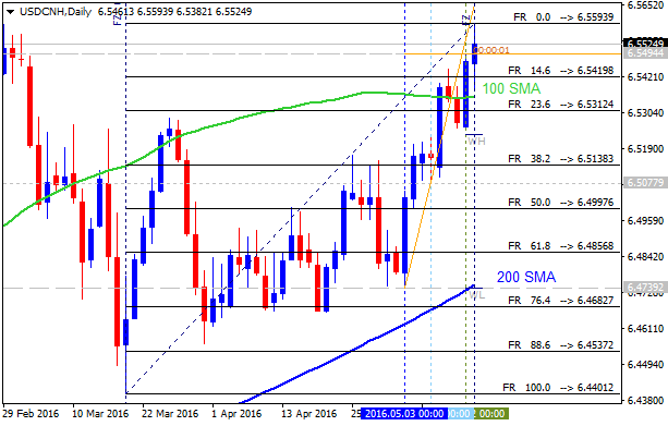 Weekly Outlook: 2016, May 15 - May 22-usdcnh-d1-alpari-limited.png