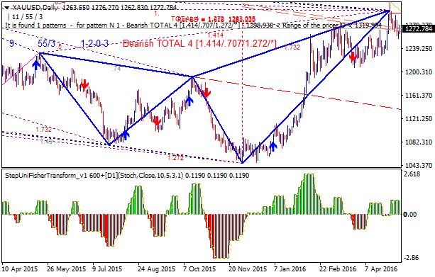 Weekly Outlook: 2016, May 15 - May 22-xauusd-d1-alpari-limited.png