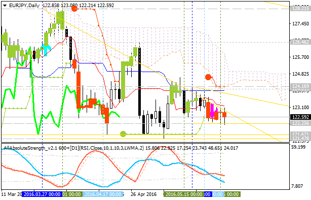 Weekly Outlook: 2016, May 22 - May 29-eurjpy-d1-alpari-limited.png