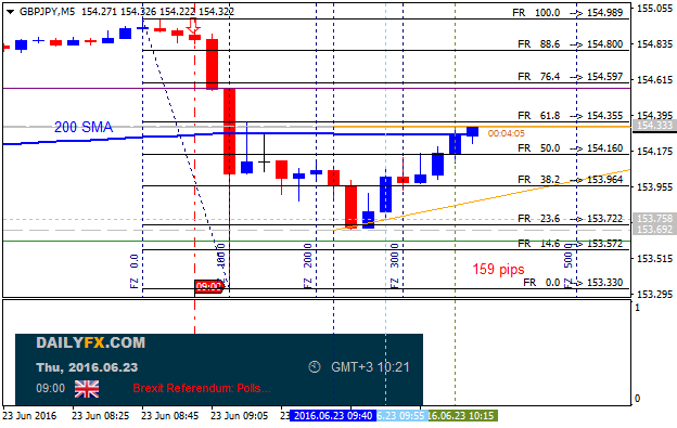 GBPJPY Technical Analysis-gbpjpy-m5-alpari-limited-3.png