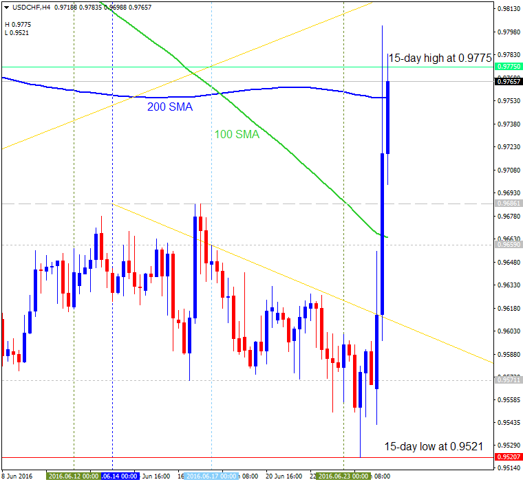 USDCHF Technical Analysis-usdchf-h4-alpari-limited-2.png