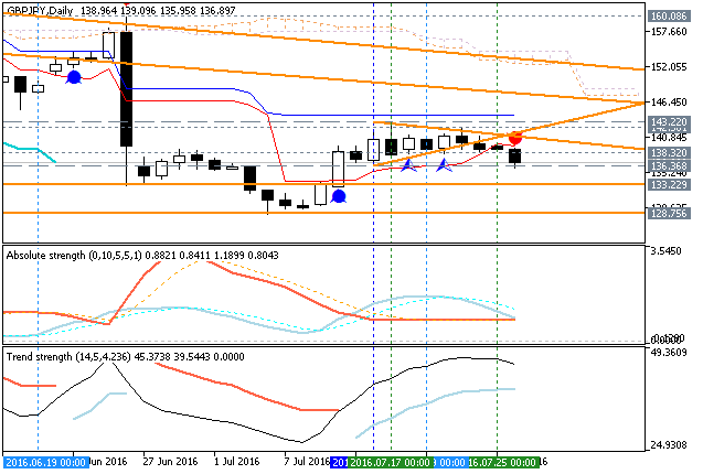 GBPJPY Technical Analysis-gbpjpy-d1-metaquotes-software-corp.png