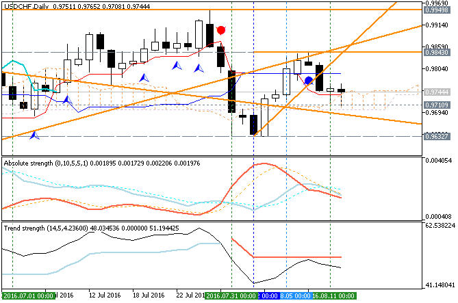 CHF Technical Analysis-usdchf-d1-metaquotes-software-corp.png