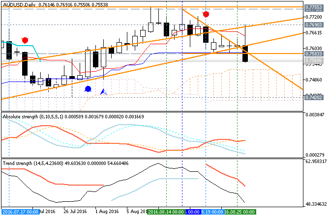 Weekly Outlook: 2016, August 28 - September 04-audusd-d1-metaquotes-software-corp__1.png
