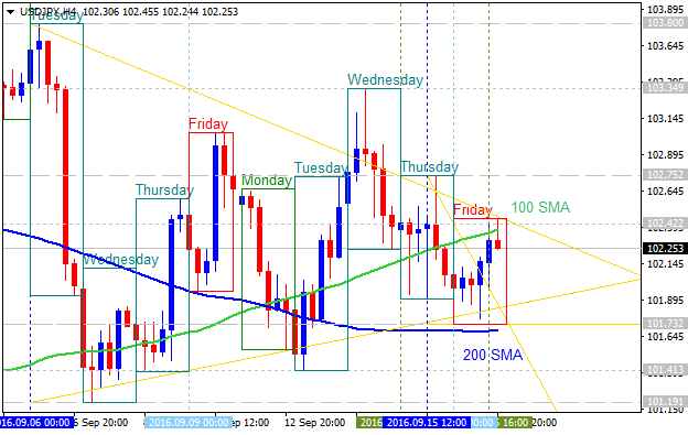 Weekly Outlook: 2016, September 18 - September 25-usdjpy-h4-alpari-limited-2.png