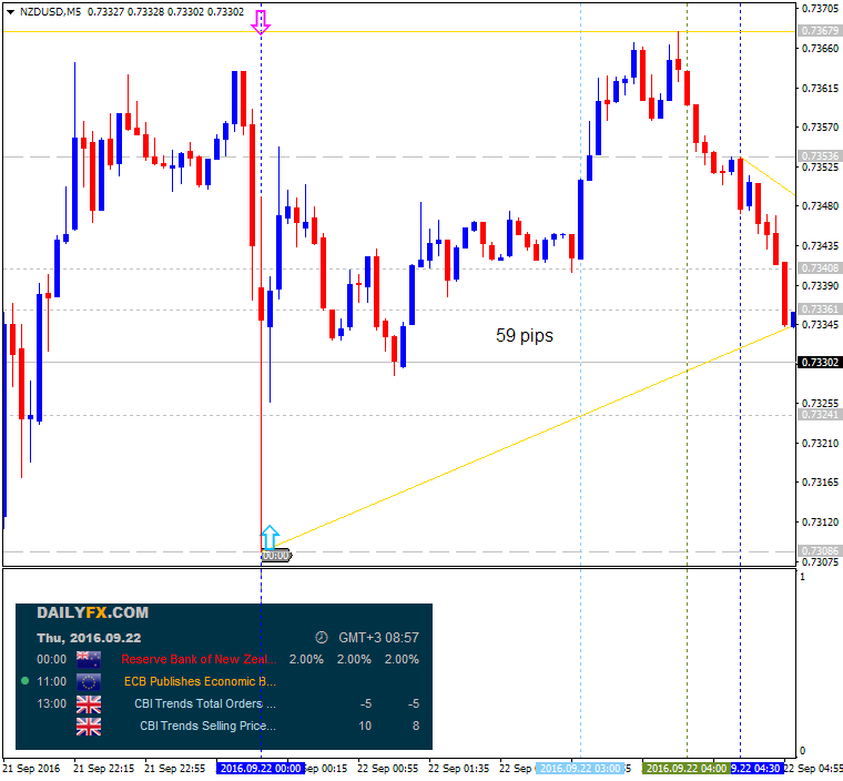 5 forex analysis