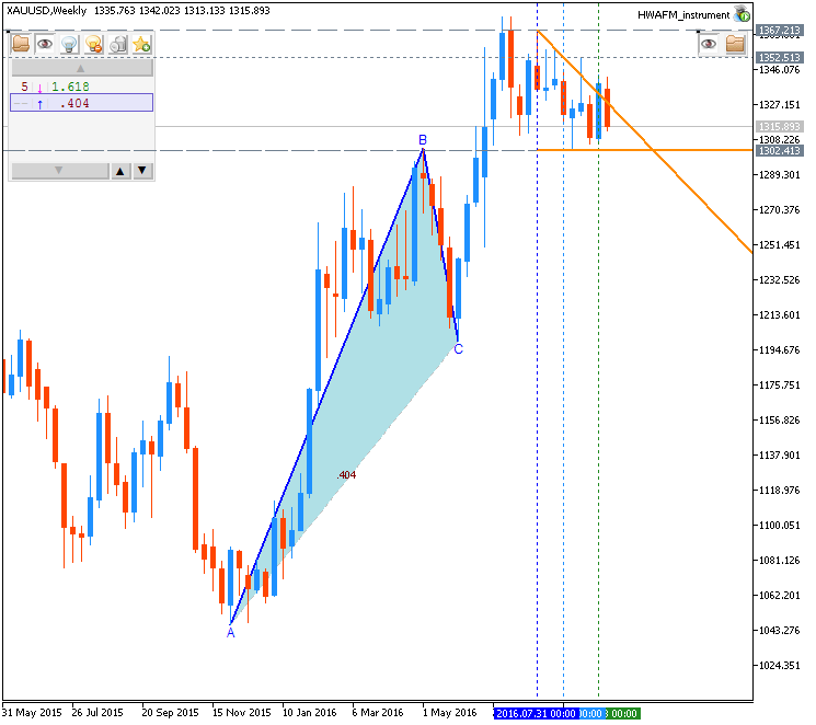 Weekly Outlook: 2016, October 02 - October 09-xauusd-w1-metaquotes-software-corp.png