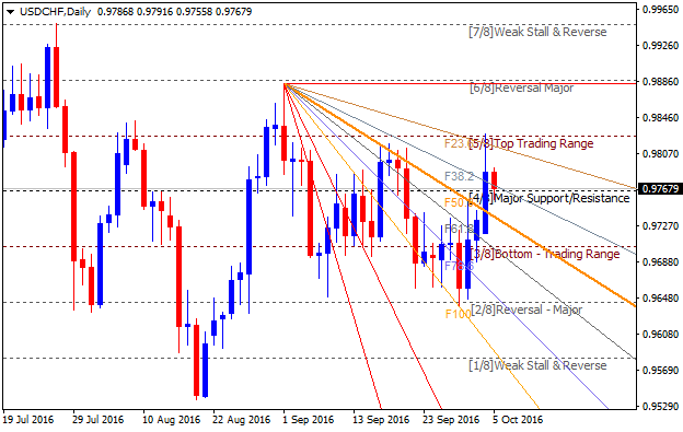 USDCHF Technical Analysis-usdchf-d1-alpari-limited.png
