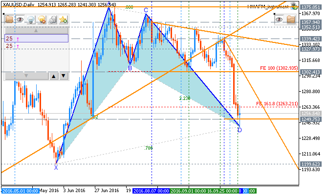 Weekly Outlook: 2016, October 09 - October 16-xauusd-d1-metaquotes-software-corp-2.png