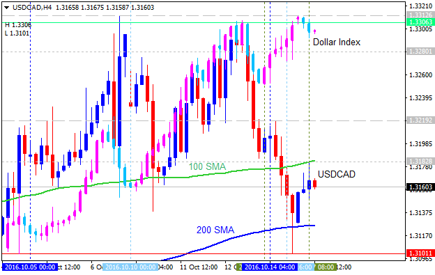 Something to read-usdcad-h4-alpari-limited.png