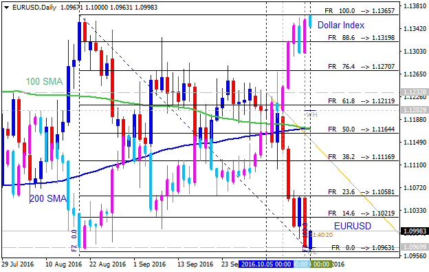 Something to read-eurusd-d1-alpari-limited-dollar_index.png