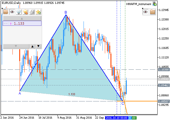 Weekly EUR/USD Outlook: 2016, October 30 - October 06-eurusd-d1-metaquotes-software-corp.png