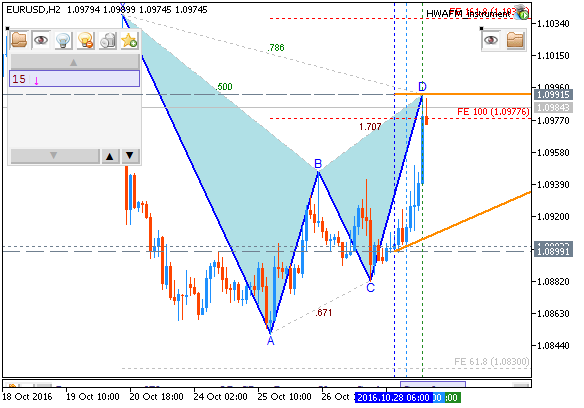 Weekly EUR/USD Outlook: 2016, October 30 - October 06-eurusd-h2-metaquotes-software-corp-2.png