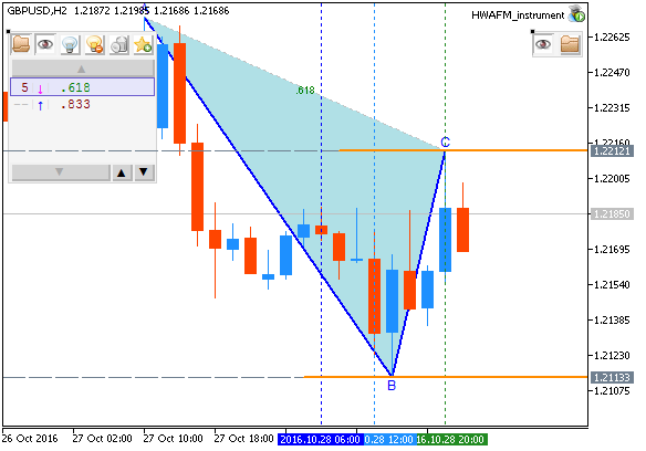 Weekly EUR/USD Outlook: 2016, October 30 - October 06-gbpusd-h2-metaquotes-software-corp.png