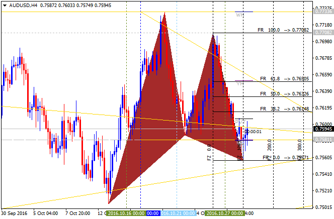 Weekly EUR/USD Outlook: 2016, October 30 - October 06-audusd-h4-alpari-limited.png