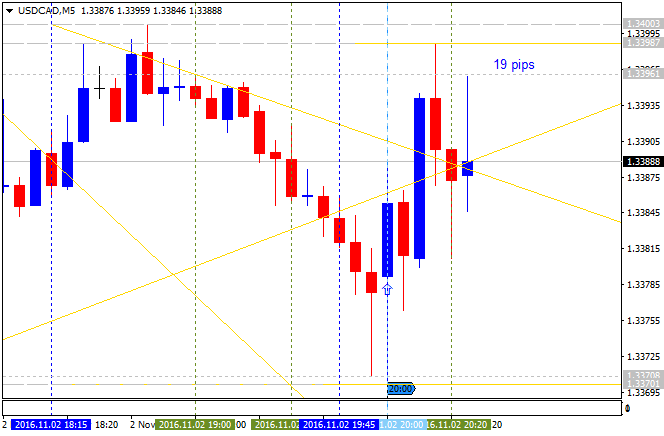 Weekly EUR/USD Outlook: 2016, October 30 - October 06-usdcad-m5-alpari-limited.png