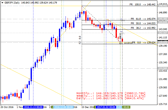 GBPJPY Technical Analysis-gbpjpy-d1-alpari-international-limited.png
