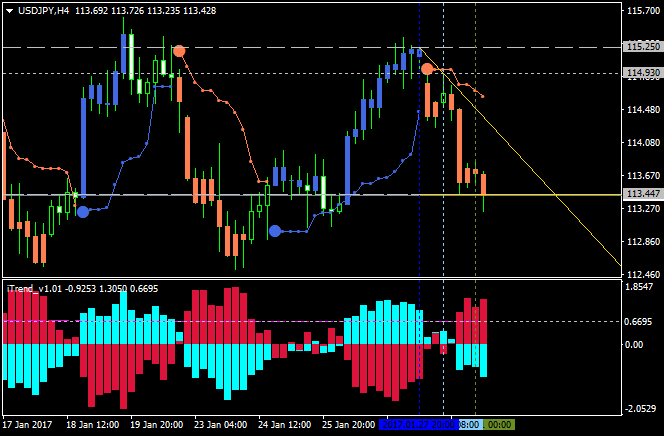 USDJPY Technical Analysis-usdjpy-h4-alpari-international-limited.png