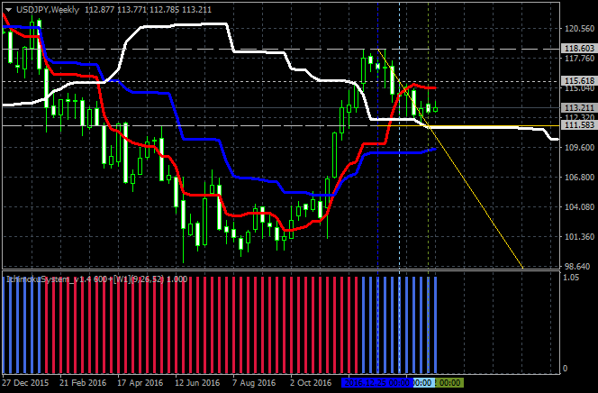 USDJPY Technical Analysis-usdjpy-w1-alpari-international-limited.png