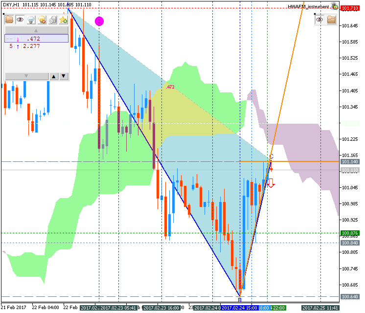 Technical Forecasts-dxy-h1-fx-choice-limited.png